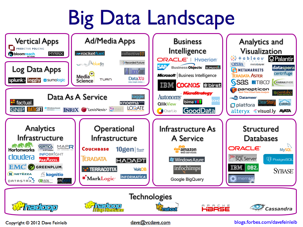the big data landscape notes from a software alchemist